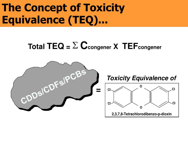 The Concept of Toxicity