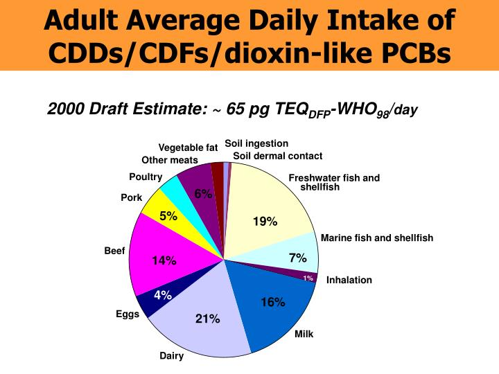 Adult Average Daily Intake of CDDs/CDFs/dioxin-like PCBs