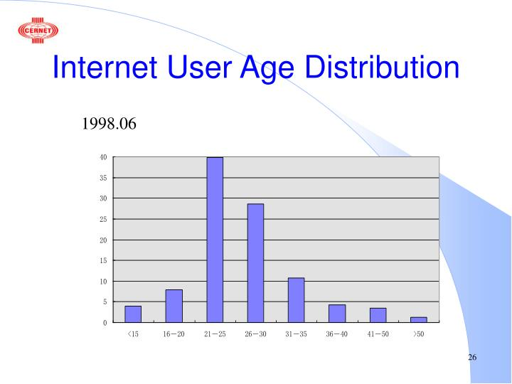 Internet User Age Distribution