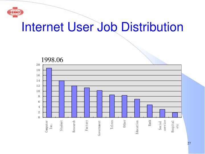 Internet User Job Distribution