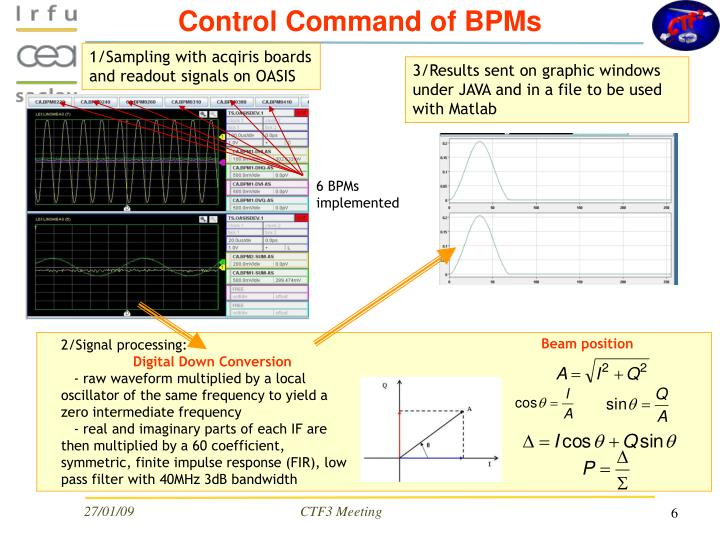 Control Command of BPMs