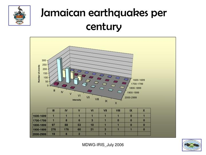 Jamaican earthquakes per century
