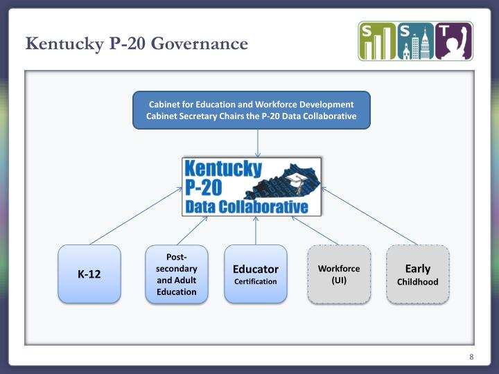 Kentucky P-20 Governance