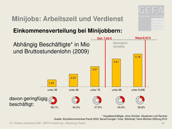 Minijobs: Arbeitszeit und Verdienst