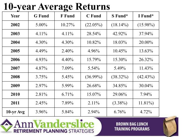10-year Average Returns