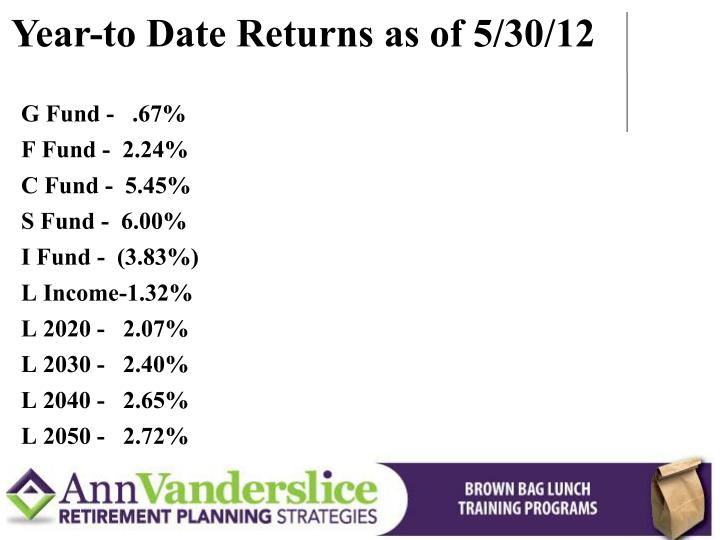 Year-to Date Returns as of 5/30/12