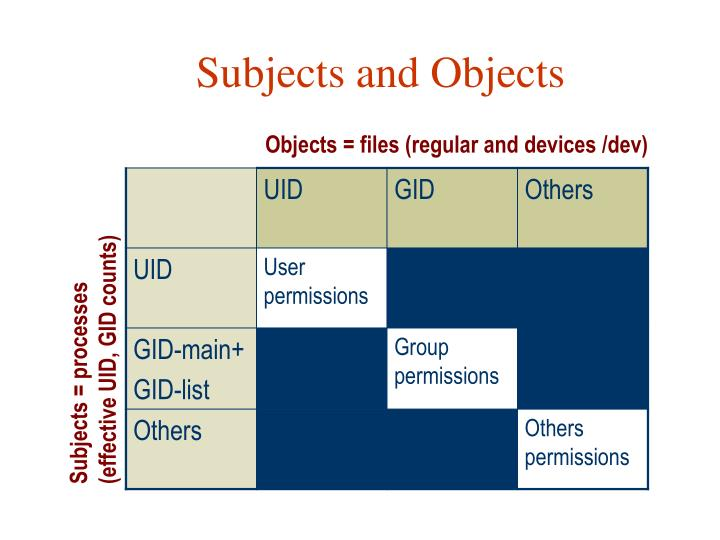 Subjects and Objects