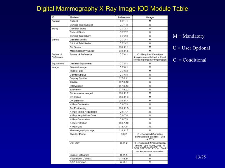 Digital Mammography X-Ray Image IOD Module Table