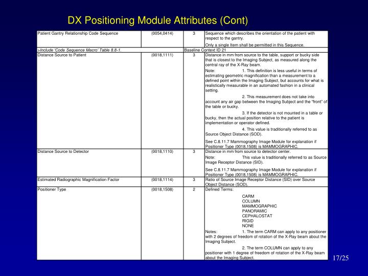 DX Positioning Module Attributes (Cont)