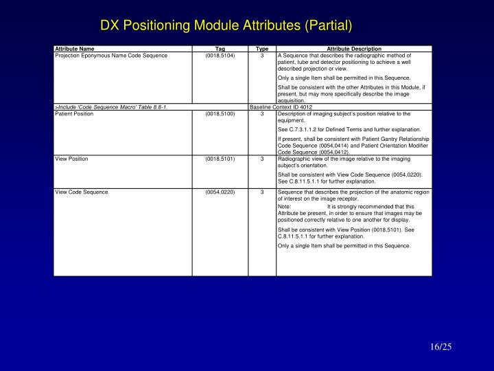 DX Positioning Module Attributes (Partial)
