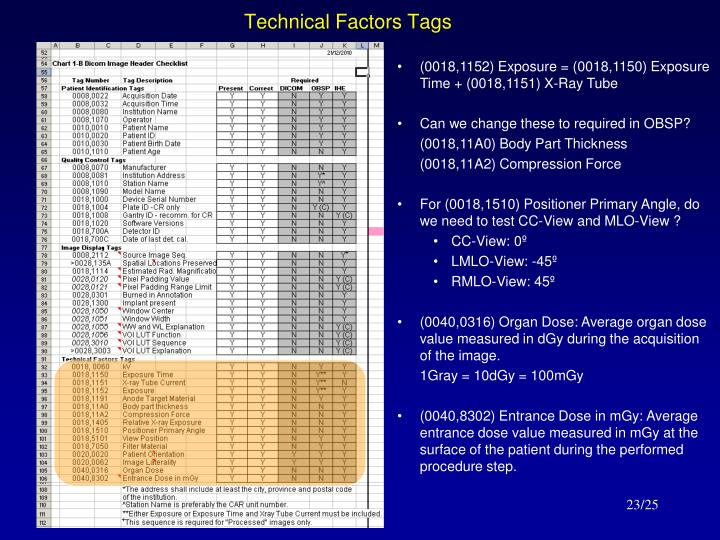 Technical Factors Tags