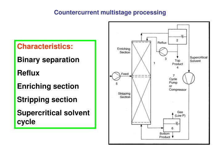 Countercurrent multistage processing