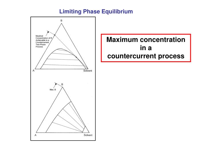Limiting Phase Equilibrium