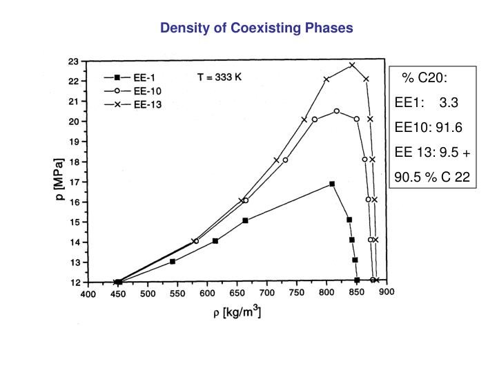 Density of Coexisting Phases