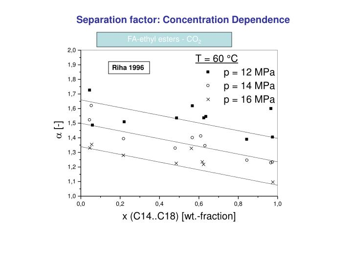 Separation factor: Concentration Dependence