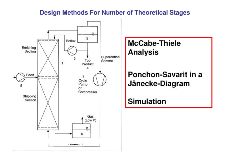 Design Methods For Number of Theoretical Stages