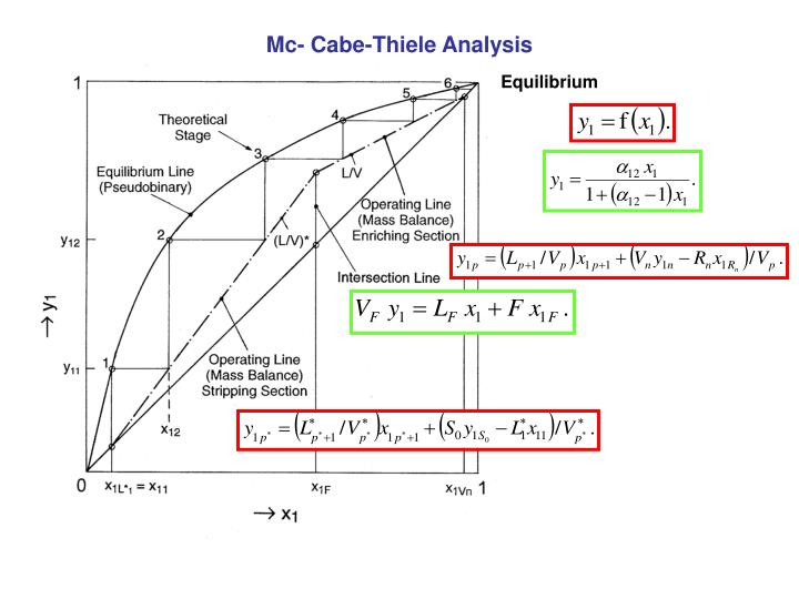 Mc- Cabe-Thiele Analysis