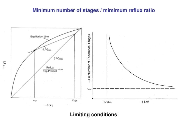 Minimum number of stages / mimimum reflux ratio