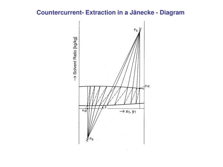Countercurrent- Extraction in a Jänecke - Diagram