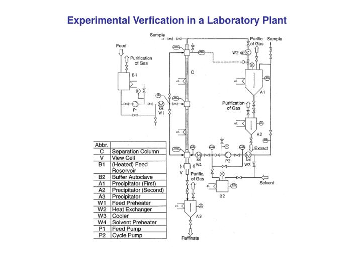 Experimental Verfication in a Laboratory Plant