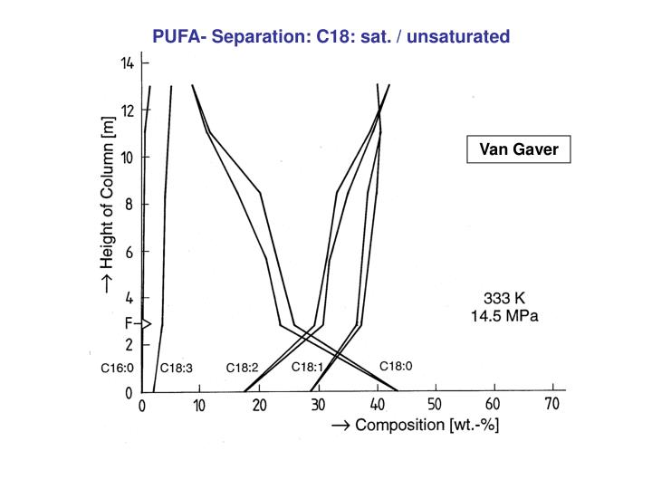 PUFA- Separation: C18: sat. / unsaturated