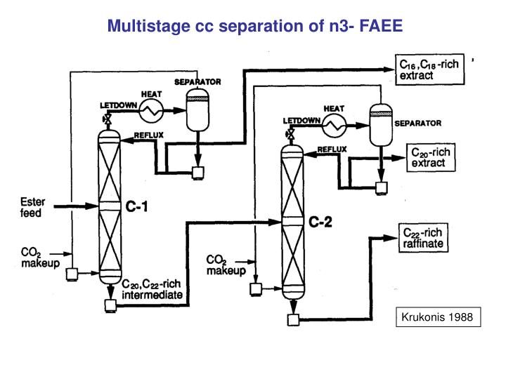 Multistage cc separation of n3- FAEE