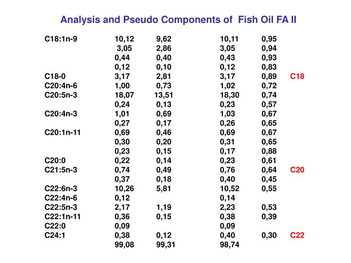 Analysis and Pseudo Components of  Fish Oil FA II