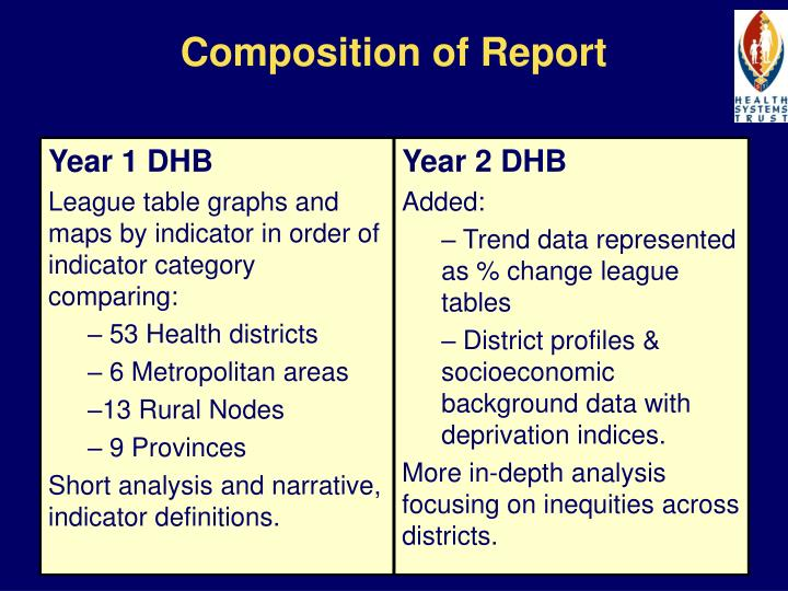 Composition of Report