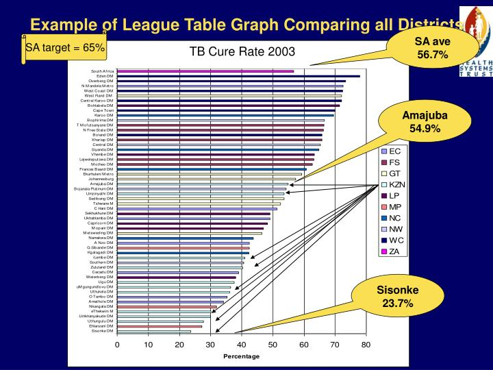 Example of League Table Graph Comparing all Districts