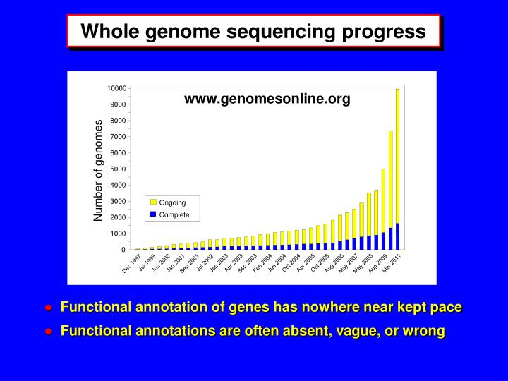 Whole genome sequencing progress