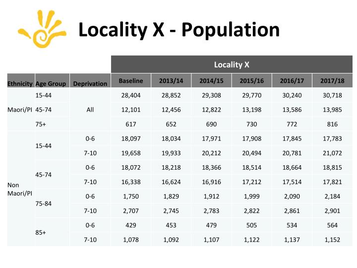 Locality X - Population