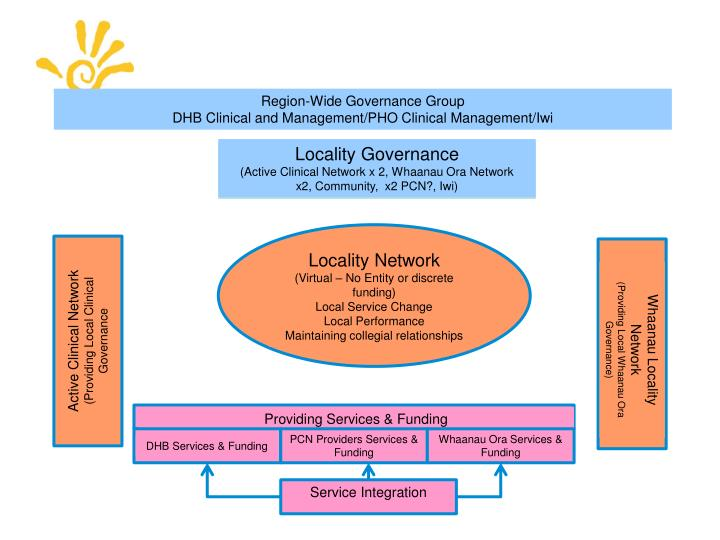 Region-Wide Governance Group