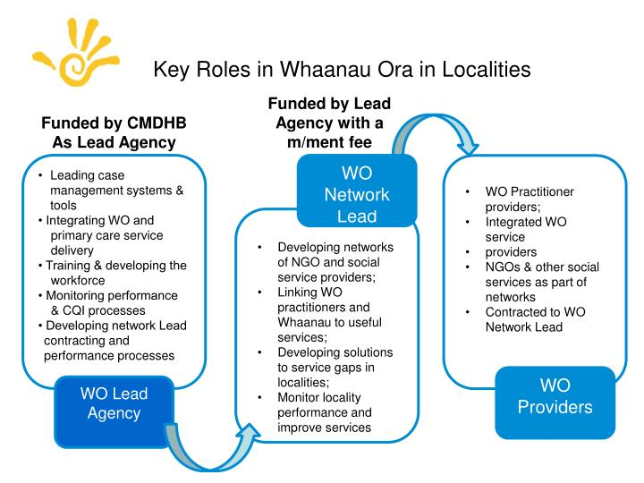 Key Roles in Whaanau Ora in Localities