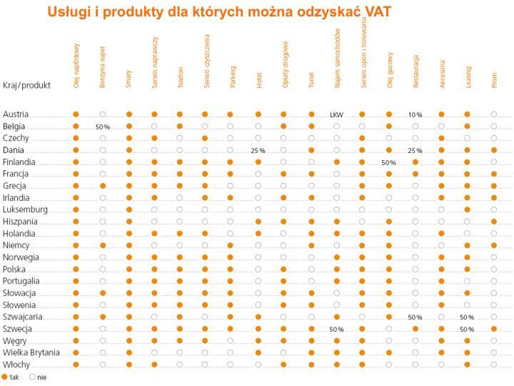 Usługi i produkty dla których można odzyskać VAT