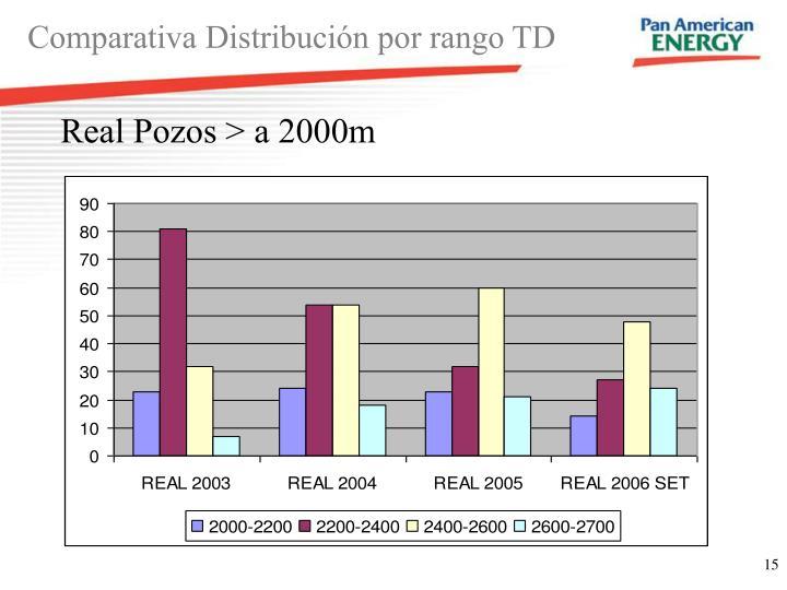 Comparativa Distribución por rango TD