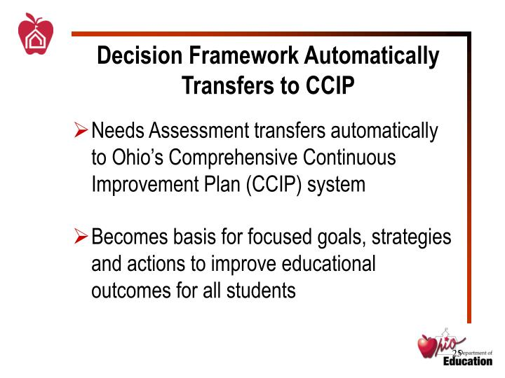 Decision Framework Automatically Transfers to CCIP