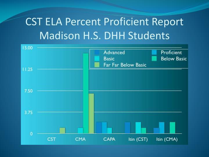 CST ELA Percent Proficient Report