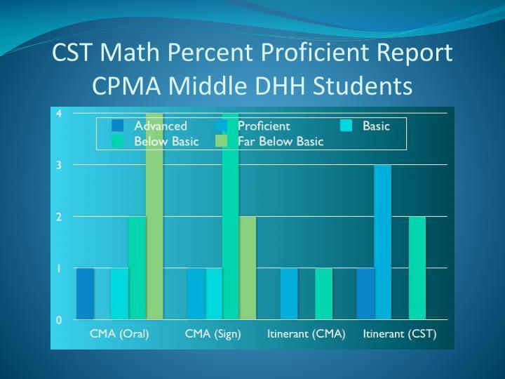 CST Math Percent Proficient Report