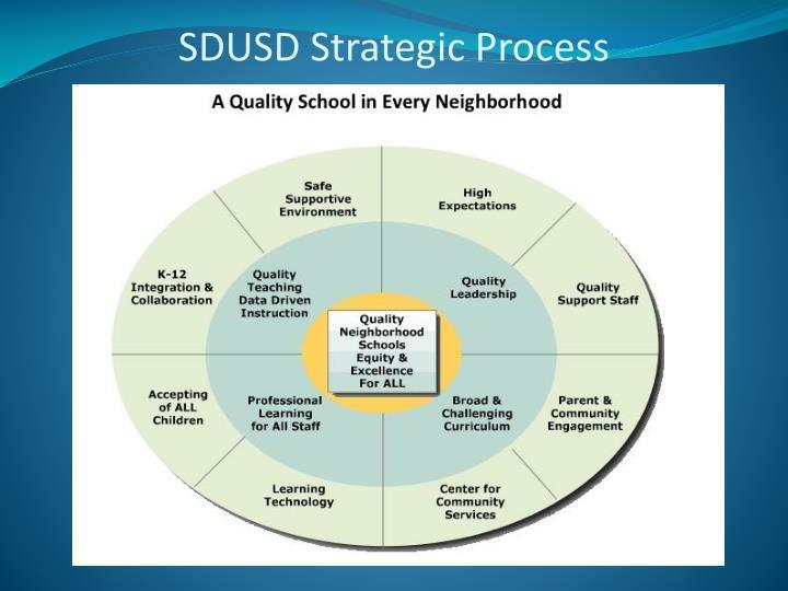 SDUSD Strategic Process