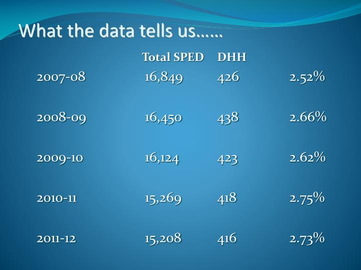What the data tells us……