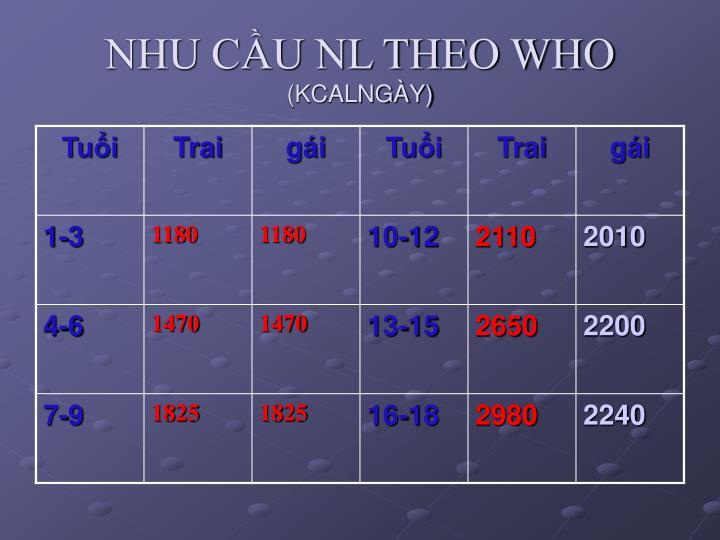 NHU CẦU NL THEO WHO