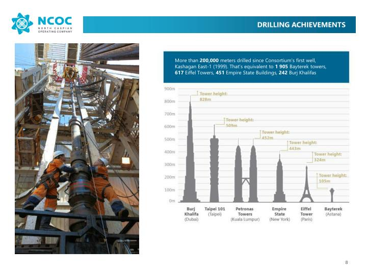 DRILLING ACHIEVEMENTS