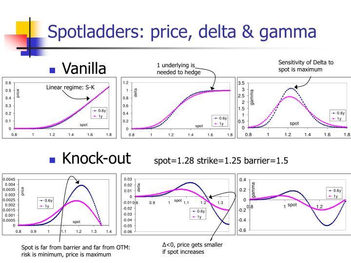 Spotladders: price, delta & gamma