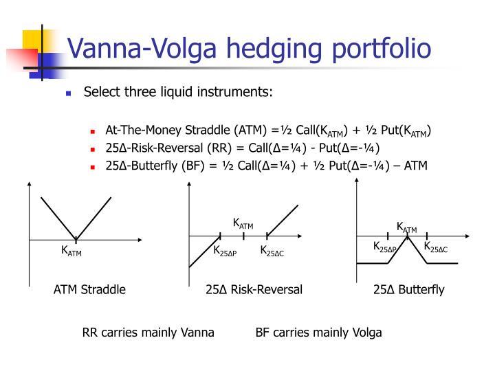 Vanna-Volga hedging portfolio
