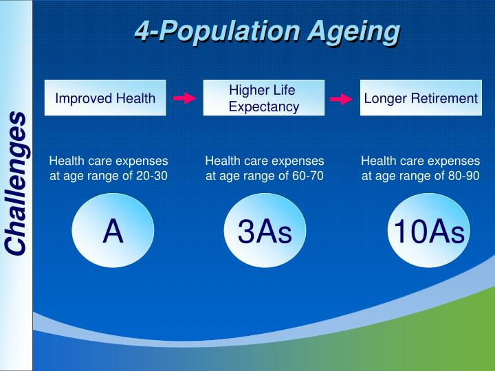 4-Population Ageing