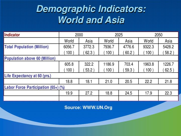 Demographic Indicators: