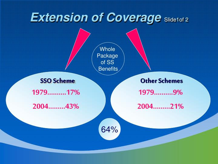 Extension of Coverage