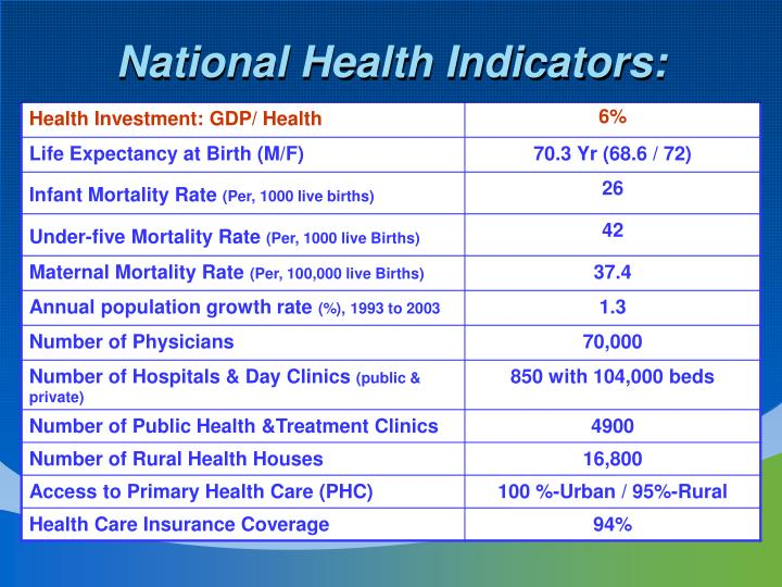 National Health Indicators: