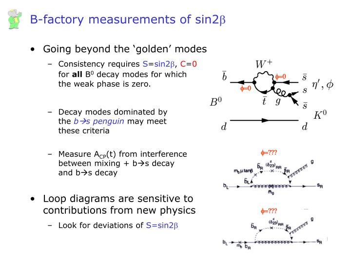 B-factory measurements of sin2