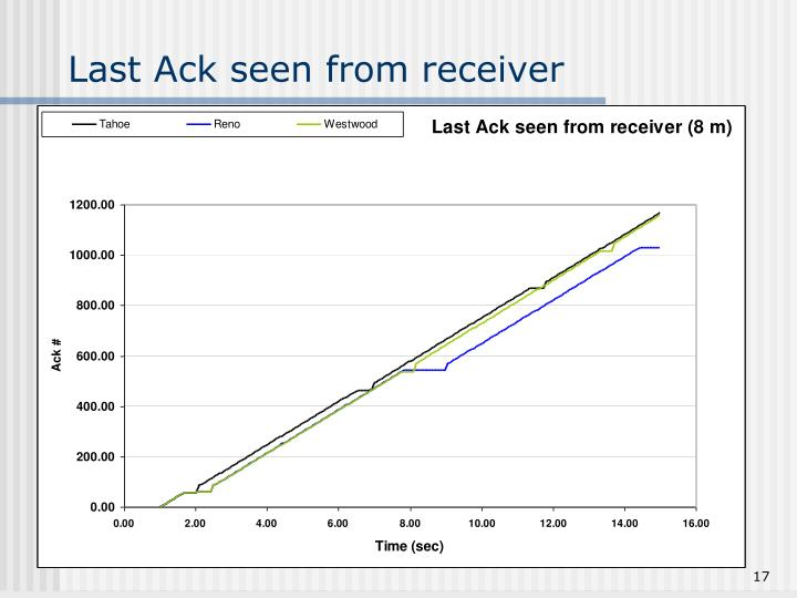 Last Ack seen from receiver